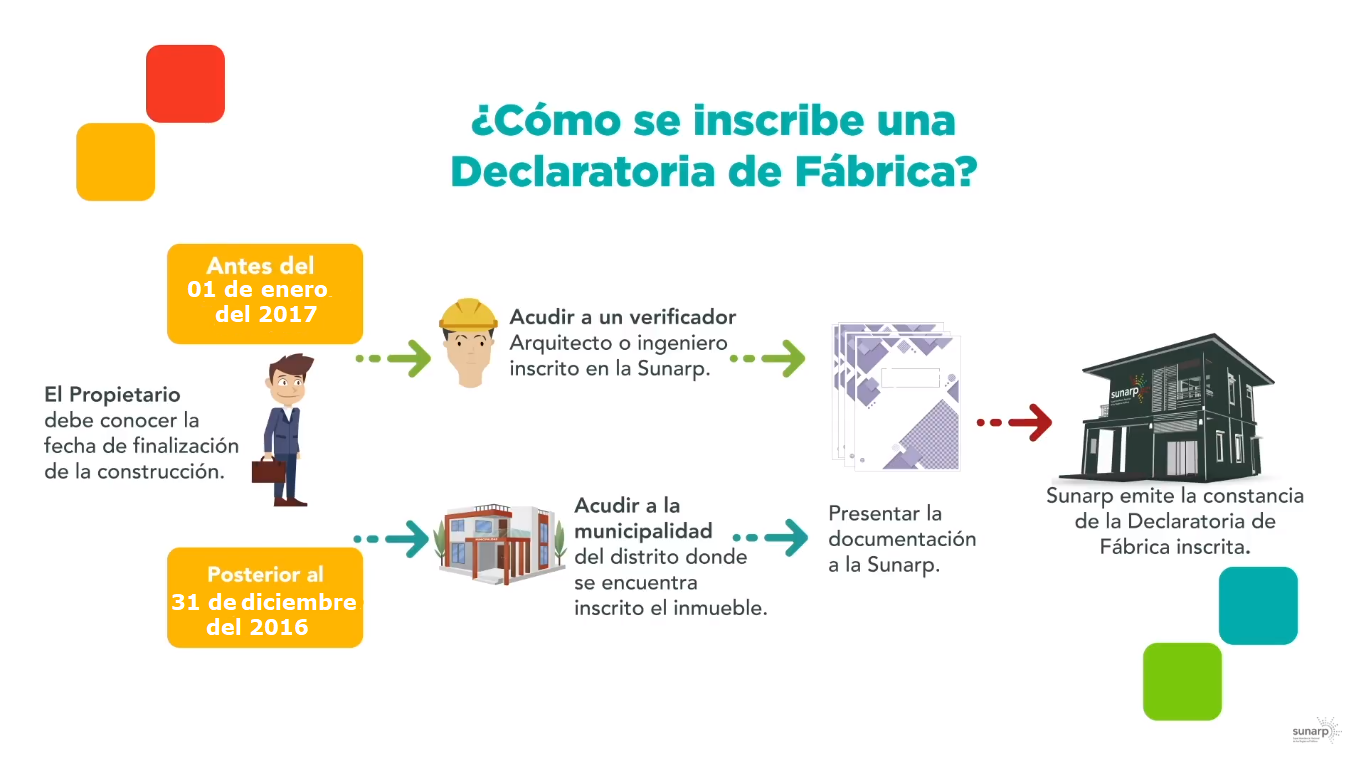 Infografia Inscripcion Declaratoria de Fabrica